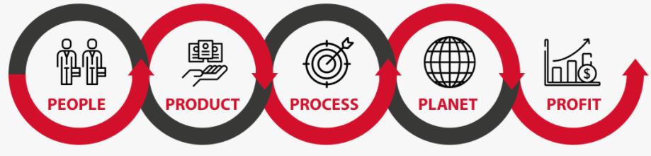 Success Formula Image